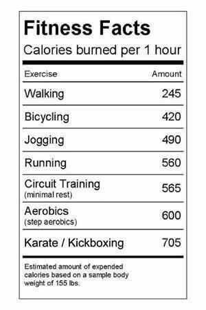 fitness facts for karate